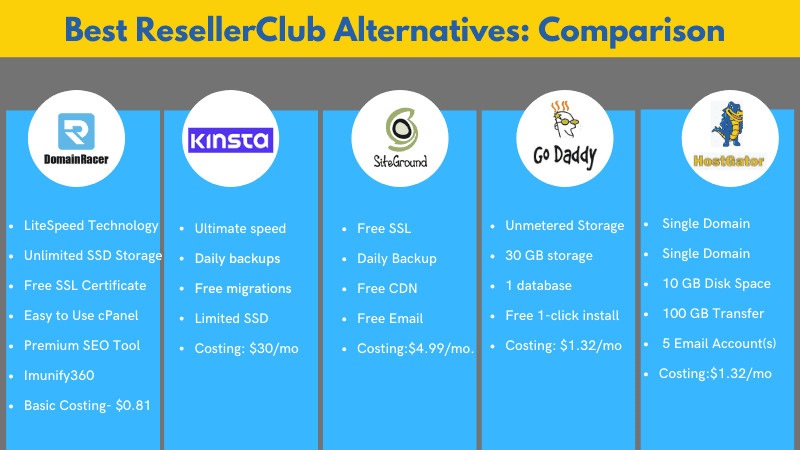 low cost hosting alternative to resellerclub