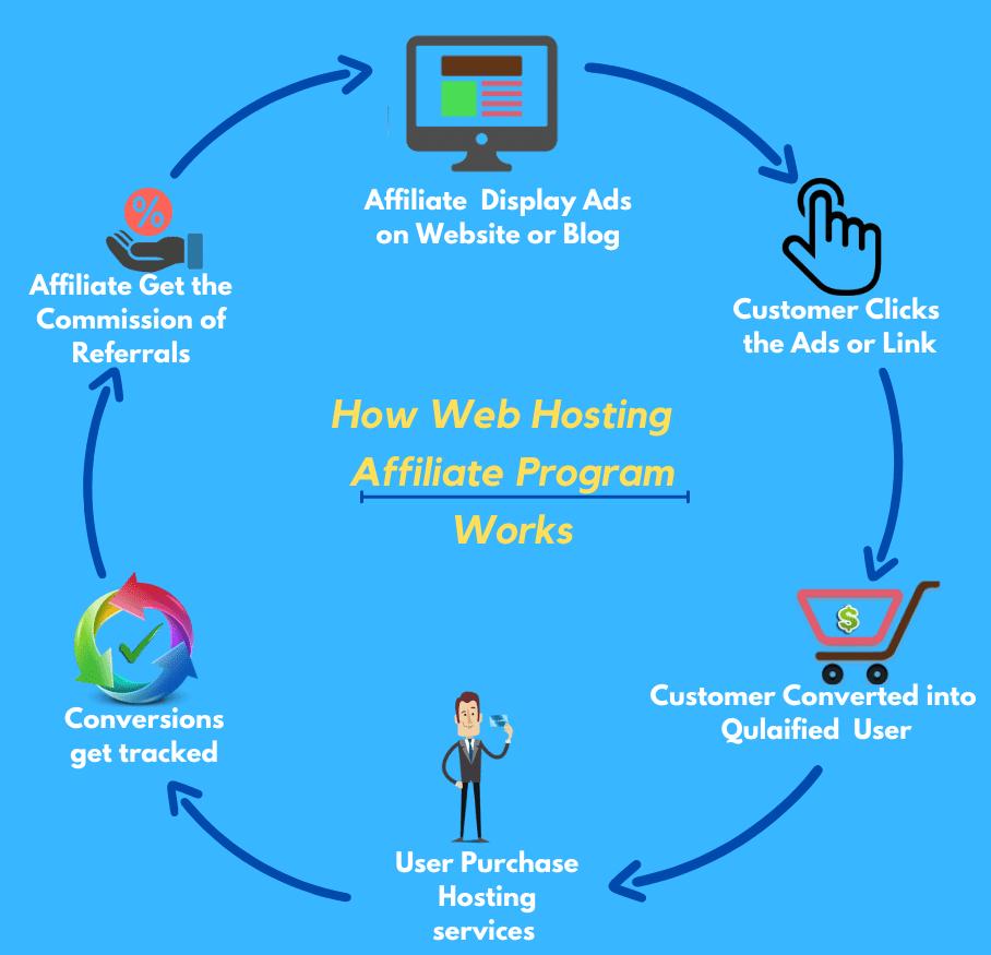highest paying web hosting affiliate program 2021
