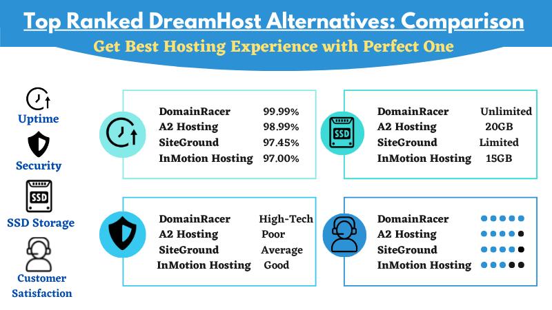 dreamhost hosting options comparison
